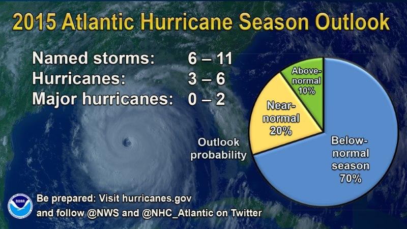 2015 hurricane season outlook